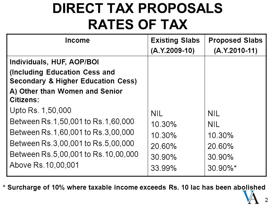 2 DIRECT TAX PROPOSALS RATES OF TAX IncomeExisting Slabs (A.Y.2009-10) Proposed Slabs (A.Y.2010-11) Individuals, HUF, AOP/BOI (Including Education Ces