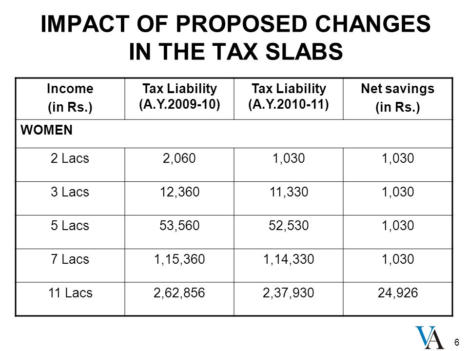 6 Income (in Rs.) Tax Liability (A.Y.2009-10) Tax Liability (A.Y.2010-11) Net savings (in Rs.) WOMEN 2 Lacs2,0601,030 3 Lacs12,36011,3301,030 5 Lacs53,56052,5301,030 7 Lacs1,15,3601,14,3301,030 11 Lacs2,62,8562,37,93024,926 IMPACT OF PROPOSED CHANGES IN THE TAX SLABS