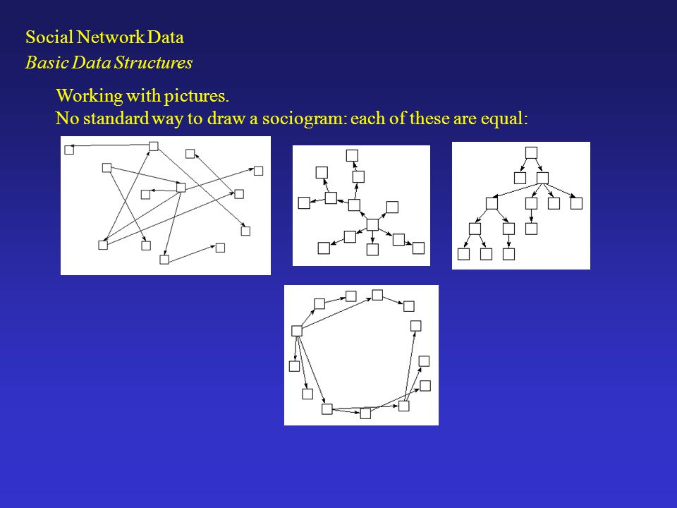 Working with pictures. No standard way to draw a sociogram: each of these are equal: Basic Data Structures Social Network Data