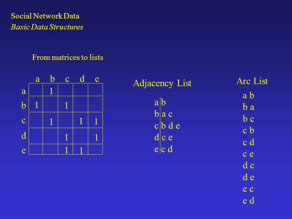 From matrices to lists abcde a b c d e 1 1 1 1 1 1 1 1 1 1 a b b a c c b d e d c e e c d a b b a b c c b c d c e d c d e e c e d Adjacency List Arc Li