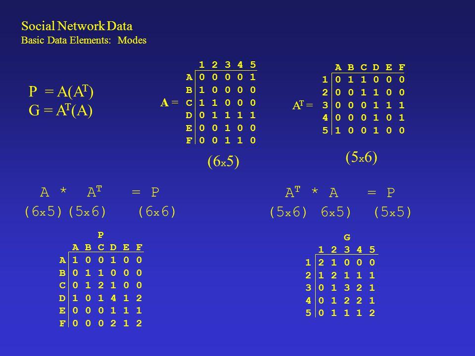P = A(A T ) G = A T (A) 1 2 3 4 5 A 0 0 0 0 1 B 1 0 0 0 0 C 1 1 0 0 0 D 0 1 1 1 1 E 0 0 1 0 0 F 0 0 1 1 0 A = A B C D E F 1 0 1 1 0 0 0 2 0 0 1 1 0 0