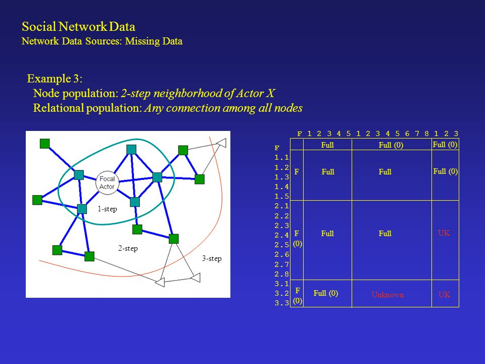 Example 3: Node population: 2-step neighborhood of Actor X Relational population: Any connection among all nodes 1-step 2-step 3-step F 1.1 1.2 1.3 1.