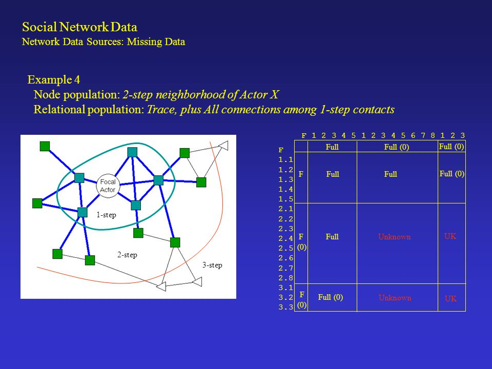 Example 4 Node population: 2-step neighborhood of Actor X Relational population: Trace, plus All connections among 1-step contacts F 1.1 1.2 1.3 1.4 1