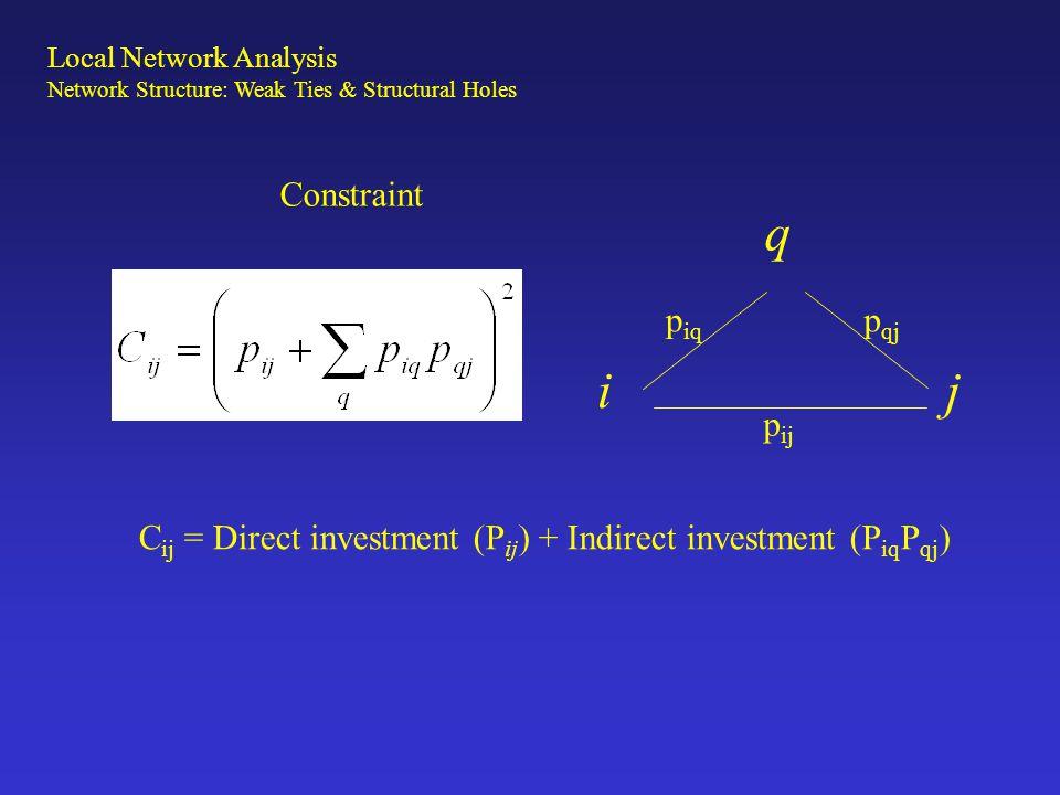 Constraint q i j p ij p iq p qj C ij = Direct investment (P ij ) + Indirect investment (P iq P qj ) Local Network Analysis Network Structure: Weak Tie