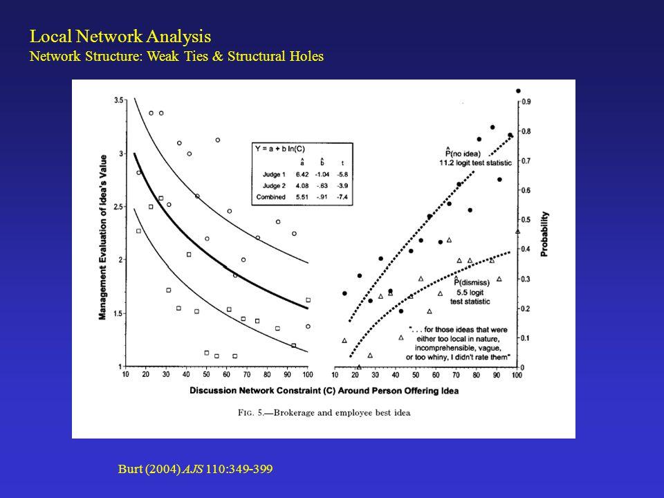 Local Network Analysis Network Structure: Weak Ties & Structural Holes Burt (2004) AJS 110:349-399