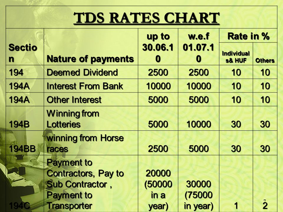 7 TDS RATES CHART TDS RATES CHART Sectio n Nature of payments up to 30.06.1 0 w.e.f 01.07.1 0 Rate in % Individual s& HUF Others 194 Deemed Dividend 250025001010 194A Interest From Bank 10000100001010 194A Other Interest 500050001010 194B Winning from Lotteries 5000100003030 194BB winning from Horse races 250050003030 194C Payment to Contractors, Pay to Sub Contractor, Payment to Transporter 20000 (50000 in a year) 30000 (75000 in year) 12 194D Insurance Commission 5000200001010