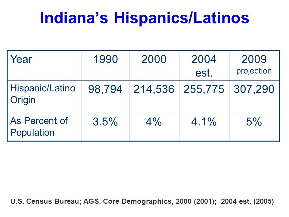 Indiana's Hispanics/Latinos U.S. Census Bureau; AGS, Core Demographics, 2000 (2001); 2004 est.