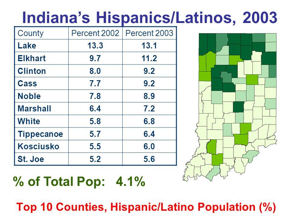 Top 10 Counties, Hispanic/Latino Population (%) % of Total Pop: 4.1% Indiana's Hispanics/Latinos, 2003 CountyPercent 2002Percent 2003 Lake13.313.1 Elk