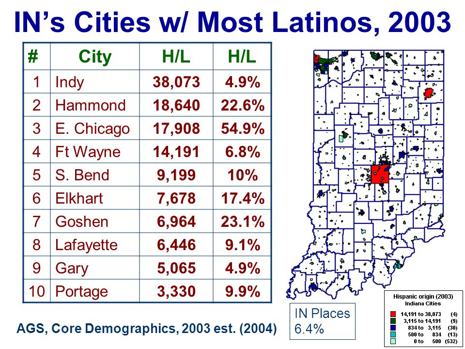 IN's Cities w/ Most Latinos, 2003 #CityH/L 1Indy38,0734.9% 2Hammond18,64022.6% 3E. Chicago17,90854.9% 4Ft Wayne14,1916.8% 5S. Bend9,19910% 6Elkhart7,6