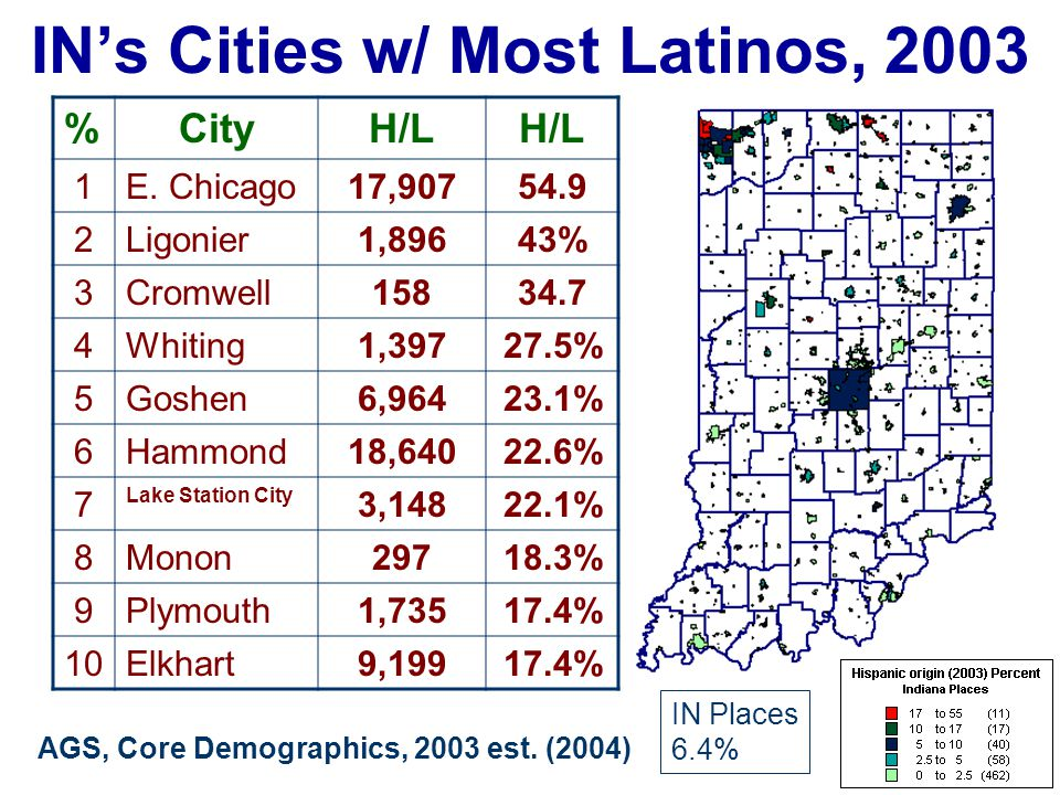 IN's Cities w/ Most Latinos, 2003 %CityH/L 1E. Chicago17,90754.9 2Ligonier1,89643% 3Cromwell15834.7 4Whiting1,39727.5% 5Goshen6,96423.1% 6Hammond18,64
