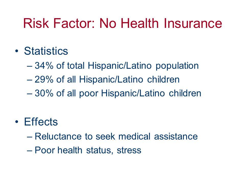 Risk Factor: No Health Insurance Statistics –34% of total Hispanic/Latino population –29% of all Hispanic/Latino children –30% of all poor Hispanic/La