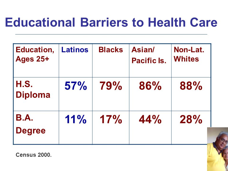Educational Barriers to Health Care Education, Ages 25+ LatinosBlacksAsian/ Pacific Is. Non-Lat. Whites H.S. Diploma 57%79%86%88% B.A. Degree 11%17%44