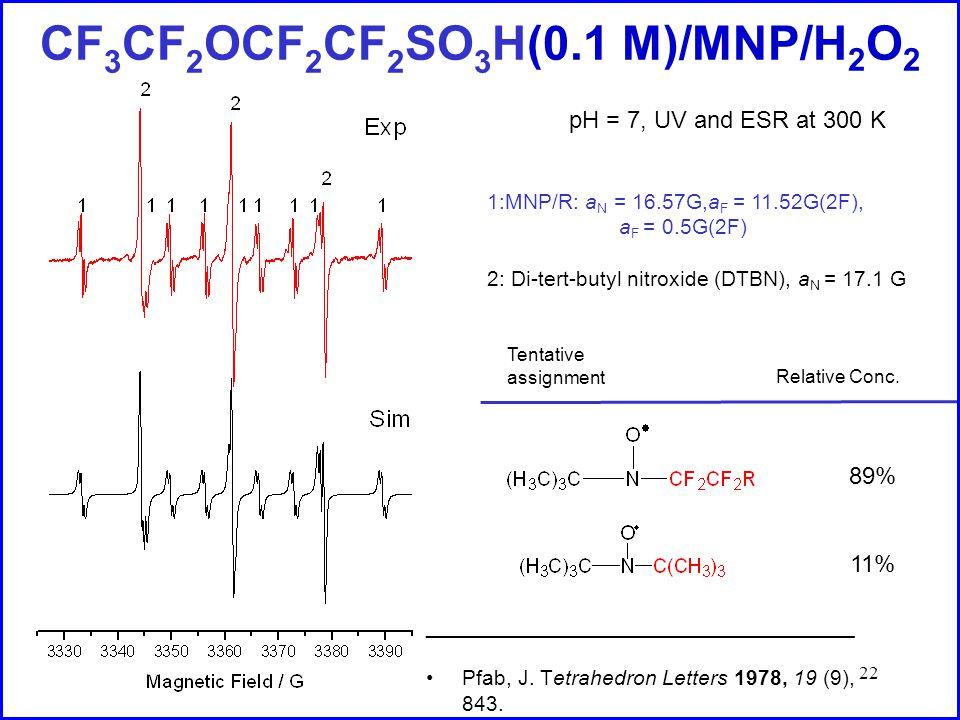 22 CF 3 CF 2 OCF 2 CF 2 SO 3 H(0.1 M)/MNP/H 2 O 2 1:MNP/R: a N = 16.57G,a F = 11.52G(2F), a F = 0.5G(2F) 2: Di-tert-butyl nitroxide (DTBN), a N = 17.1 G Relative Conc.