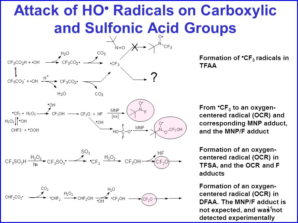 25 Attack of HO  Radicals on Carboxylic and Sulfonic Acid Groups N O O C F 2 OH MNP N O F [ox] MNP CO F HO F ● OH CF 2 O + HF ● OH CF 3 OH + H 2 O 2 ● CF 3 ● OHH 2 O 2 CHF3 + ● OOH CF 3 SO 3 H H2O2H2O2 h n CF 3 SO 3  SO 3  CF 3 CF 3 OH CF 2 O HF H2O2H2O2 CHF 2 CO 2  CO 2  CHF 2 CHF 2 OH  OH H2OH2O  CF 2 OH CF 2 O H2O2H2O2 Formation of  CF 3 radicals in TFAA From  CF 3 to an oxygen- centered radical (OCR) and corresponding MNP adduct, and the MNP/F adduct Formation of an oxygen- centered radical (OCR) in TFSA, and the OCR and F adducts Formation of an oxygen- centered radical (OCR) in DFAA.