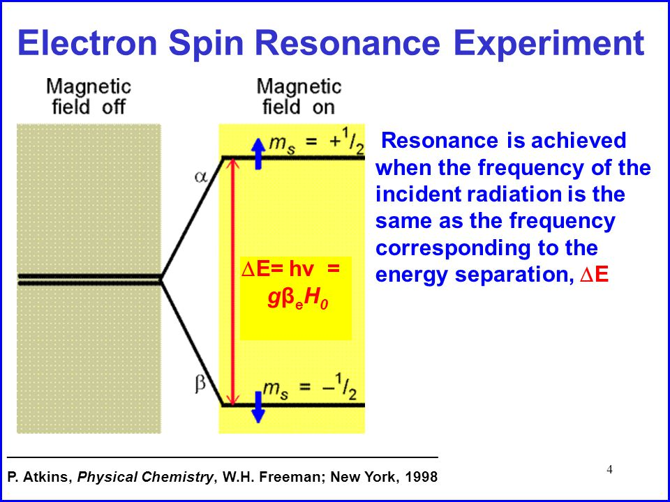 4 Electron Spin Resonance Experiment Resonance is achieved when the frequency of the incident radiation is the same as the frequency corresponding to the energy separation,  E =E=E ____________________________________________________ P.