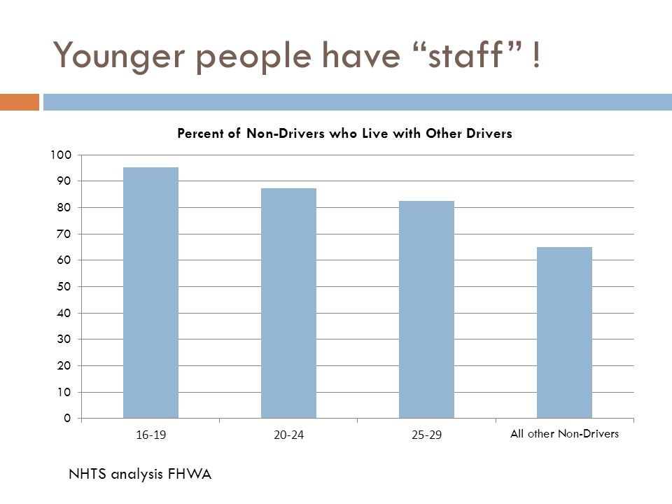 "Younger people have ""staff"" ! NHTS analysis FHWA"
