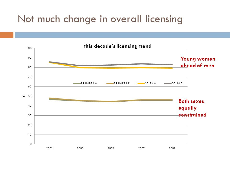 Not much change in overall licensing Young women ahead of men