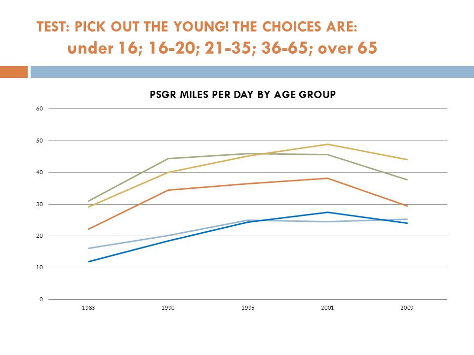 TEST: PICK OUT THE YOUNG! THE CHOICES ARE: under 16; 16-20; 21-35; 36-65; over 65