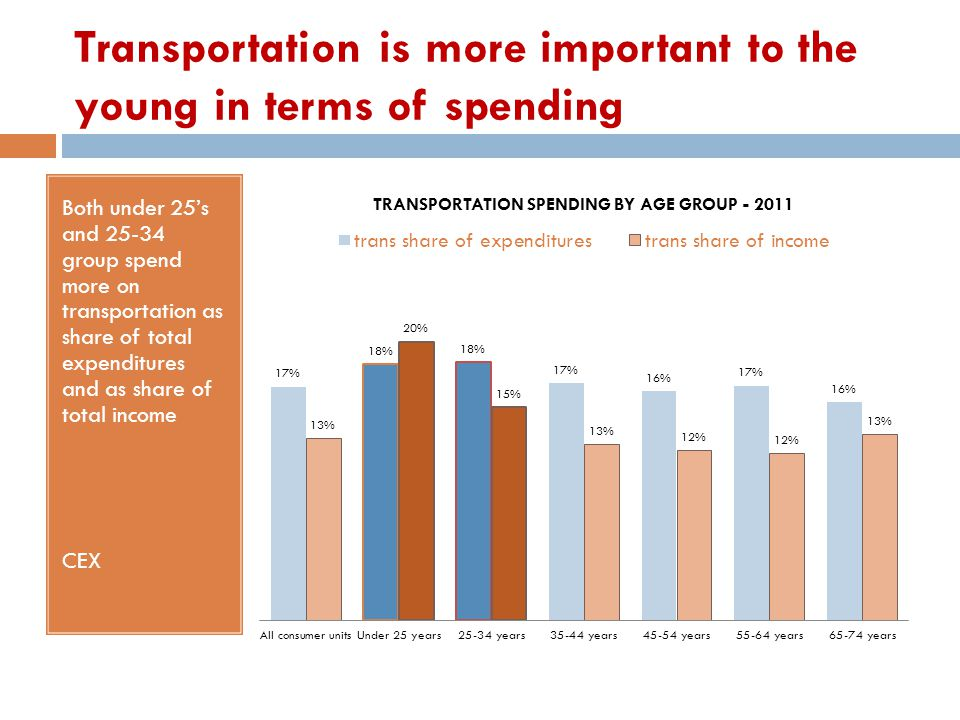 Transportation is more important to the young in terms of spending Both under 25's and 25-34 group spend more on transportation as share of total expe