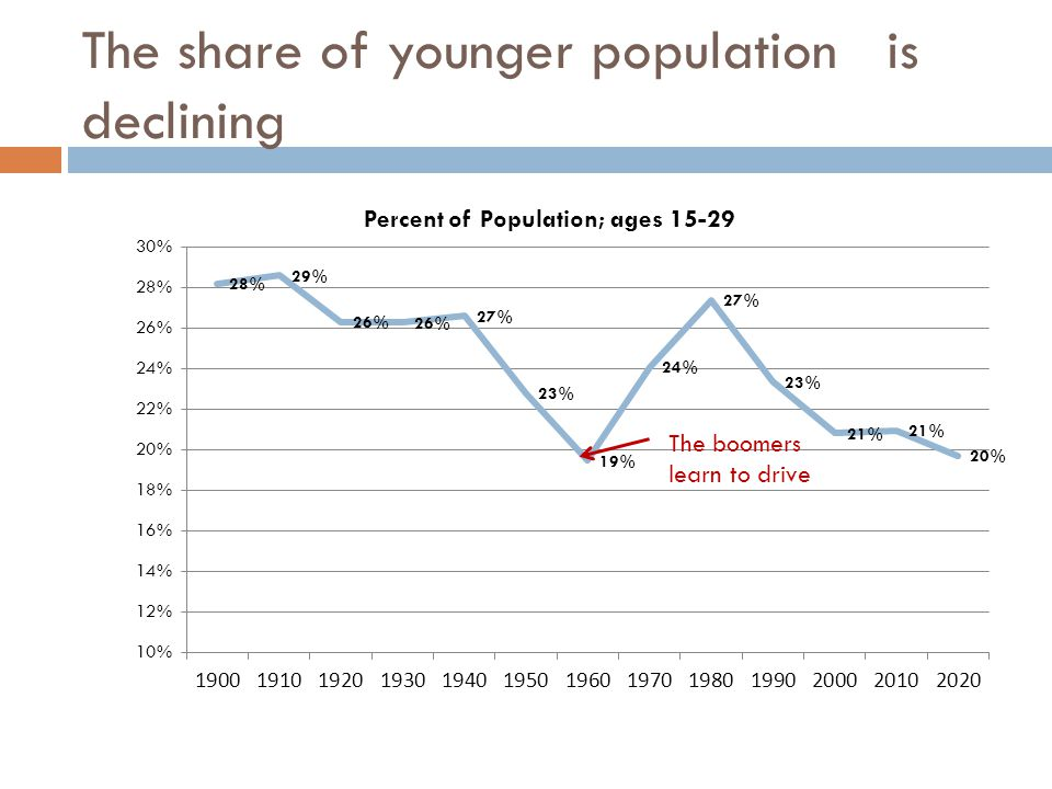 The share of younger population is declining The boomers learn to drive