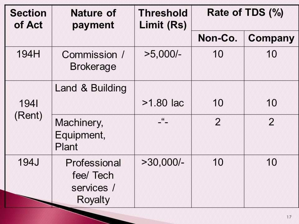 Section of Act Nature of payment Threshold Limit (Rs) Rate of TDS (%) Non-Co.Company 194HCommission / Brokerage >5,000/-10 194I (Rent) Land & Building