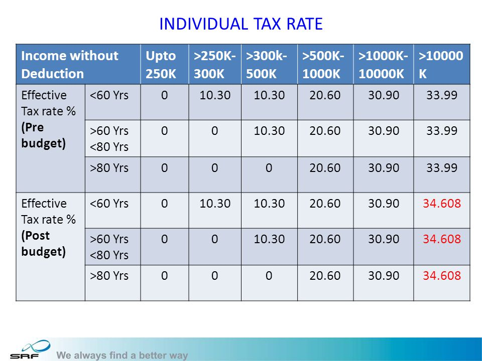 INDIVIDUAL TAX RATE Income without Deduction Upto 250K >250K- 300K >300k- 500K >500K- 1000K >1000K- 10000K >10000 K Effective Tax rate % (Pre budget) <60 Yrs010.30 20.6030.9033.99 >60 Yrs <80 Yrs 0010.3020.6030.9033.99 >80 Yrs00020.6030.9033.99 Effective Tax rate % (Post budget) <60 Yrs010.30 20.6030.9034.608 >60 Yrs <80 Yrs 0010.3020.6030.9034.608 >80 Yrs00020.6030.9034.608