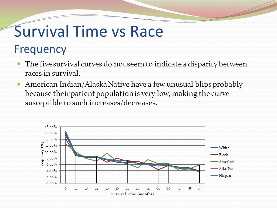 Survival Time vs Race Frequency The five survival curves do not seem to indicate a disparity between races in survival.