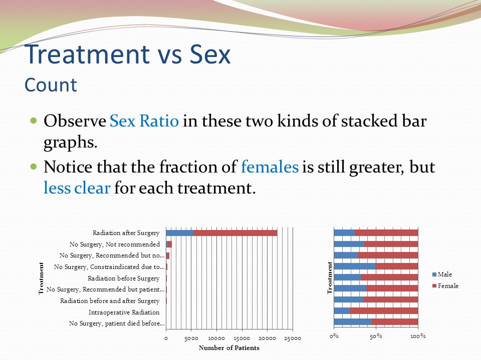 Treatment vs Sex Count Observe Sex Ratio in these two kinds of stacked bar graphs.