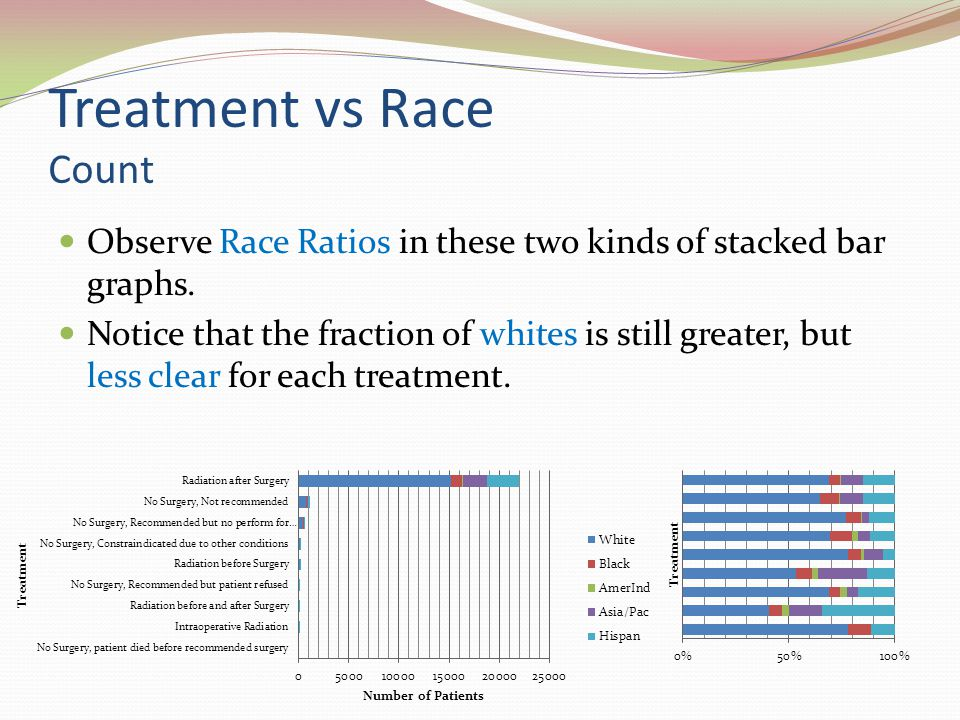 Treatment vs Race Count Observe Race Ratios in these two kinds of stacked bar graphs.