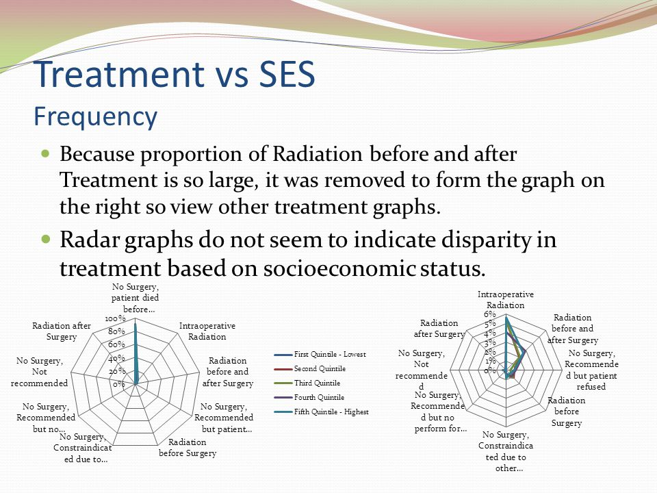 Treatment vs SES Frequency Because proportion of Radiation before and after Treatment is so large, it was removed to form the graph on the right so view other treatment graphs.