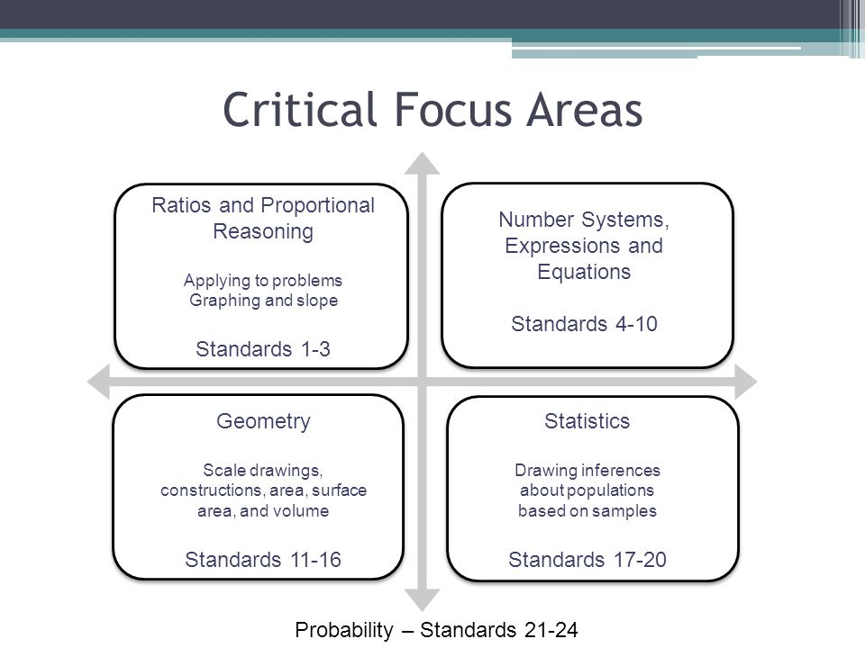 Critical Focus Areas Ratios and Proportional Reasoning Applying to problems Graphing and slope Standards 1-3 Number Systems, Expressions and Equations