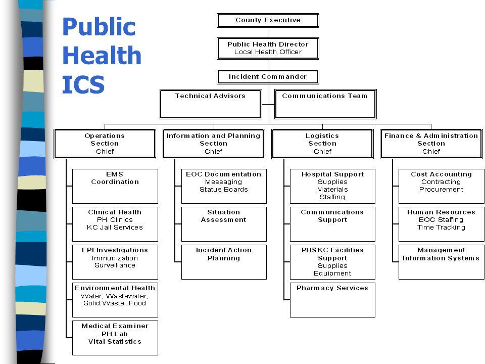 Public Health ICS