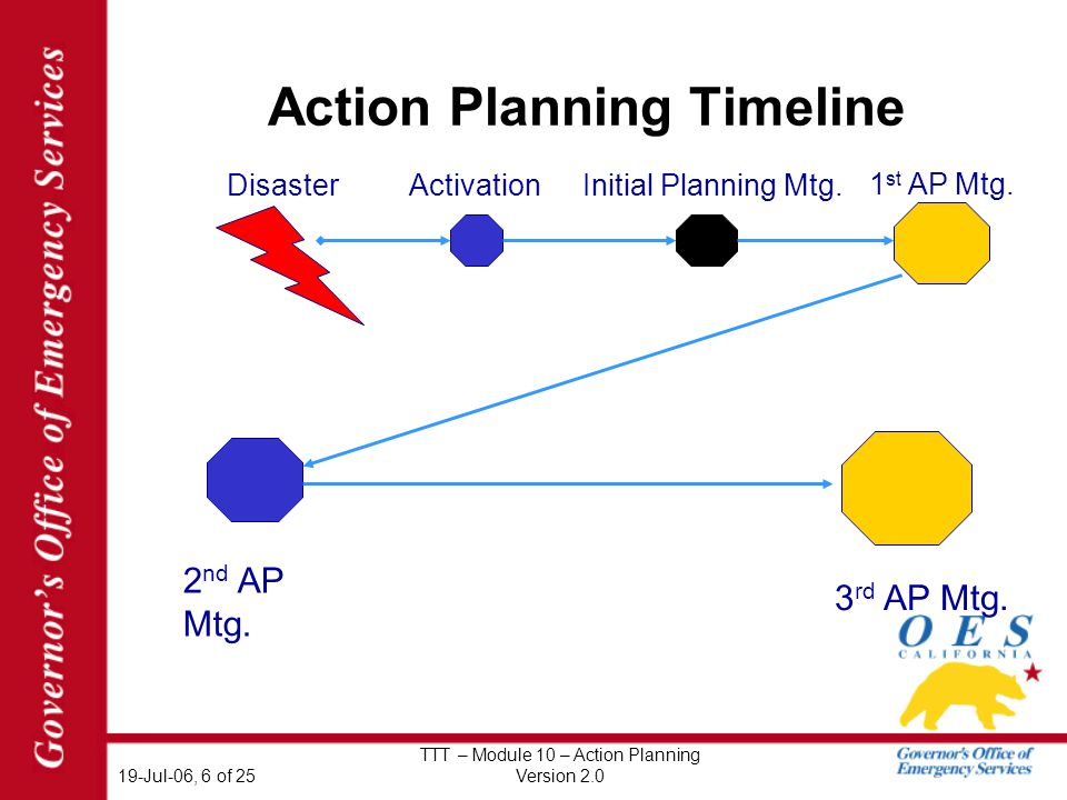 19-Jul-06, 6 of 25 TTT – Module 10 – Action Planning Version 2.0 Action Planning Timeline DisasterActivationInitial Planning Mtg.
