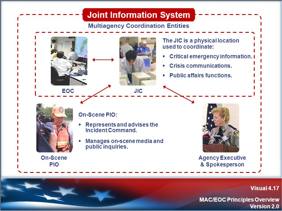 Visual 4.17 MAC/EOC Principles Overview Version 2.0 On-Scene PIO Agency Executive & Spokesperson On-Scene PIO:  Represents and advises the Incident Command.