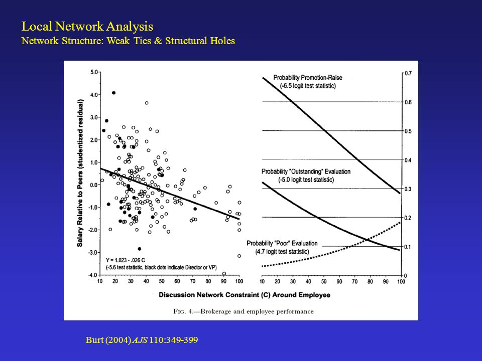 Local Network Analysis Network Structure: Weak Ties & Structural Holes Burt (2004) AJS 110:349-399
