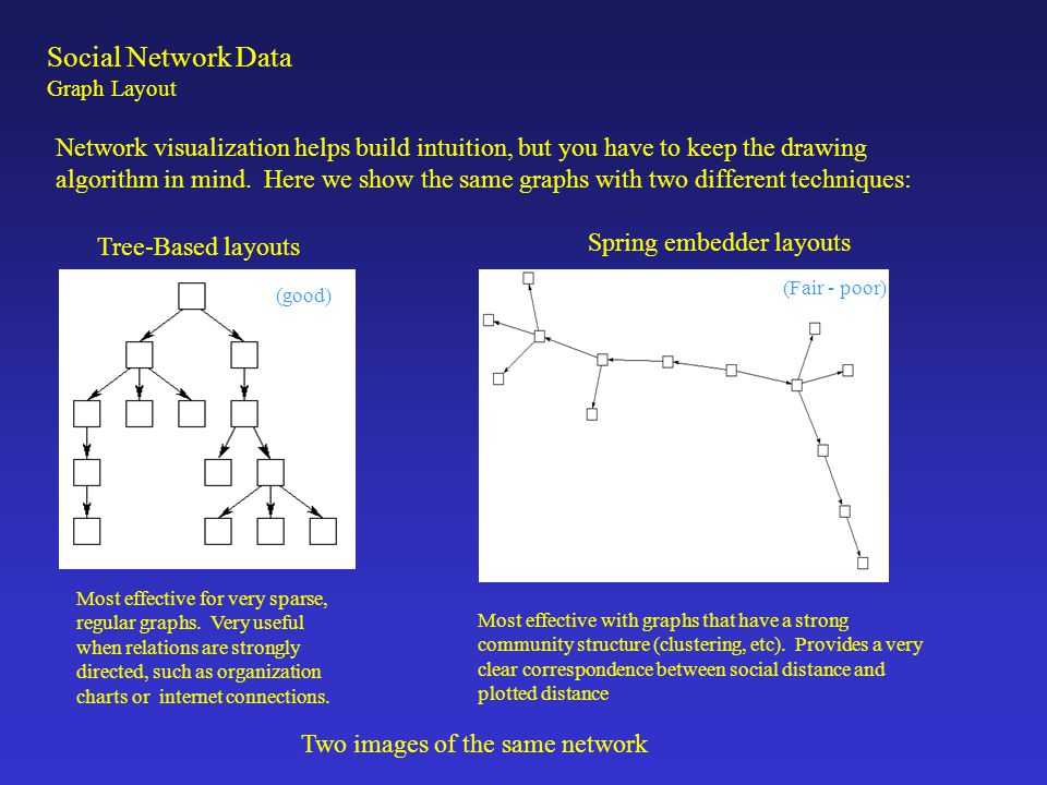 Network visualization helps build intuition, but you have to keep the drawing algorithm in mind. Here we show the same graphs with two different techn