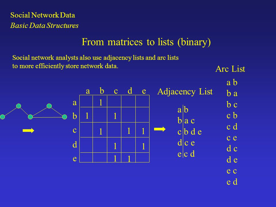 From matrices to lists (binary) abcde a b c d e 1 1 1 1 1 1 1 1 1 1 a b b a c c b d e d c e e c d a b b a b c c b c d c e d c d e e c e d Adjacency List Arc List Social network analysts also use adjacency lists and arc lists to more efficiently store network data.