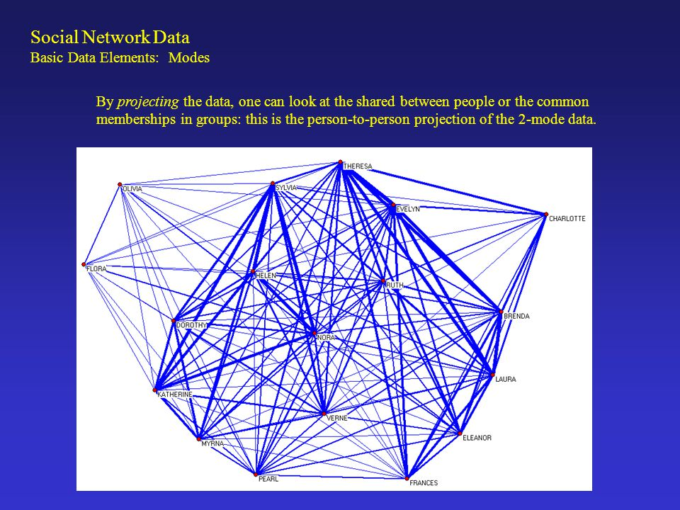 By projecting the data, one can look at the shared between people or the common memberships in groups: this is the person-to-person projection of the