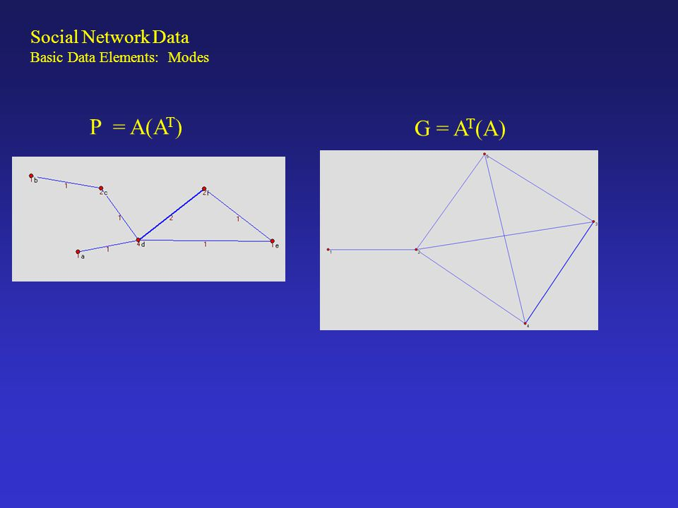 G = A T (A) Social Network Data Basic Data Elements: Modes P = A(A T )
