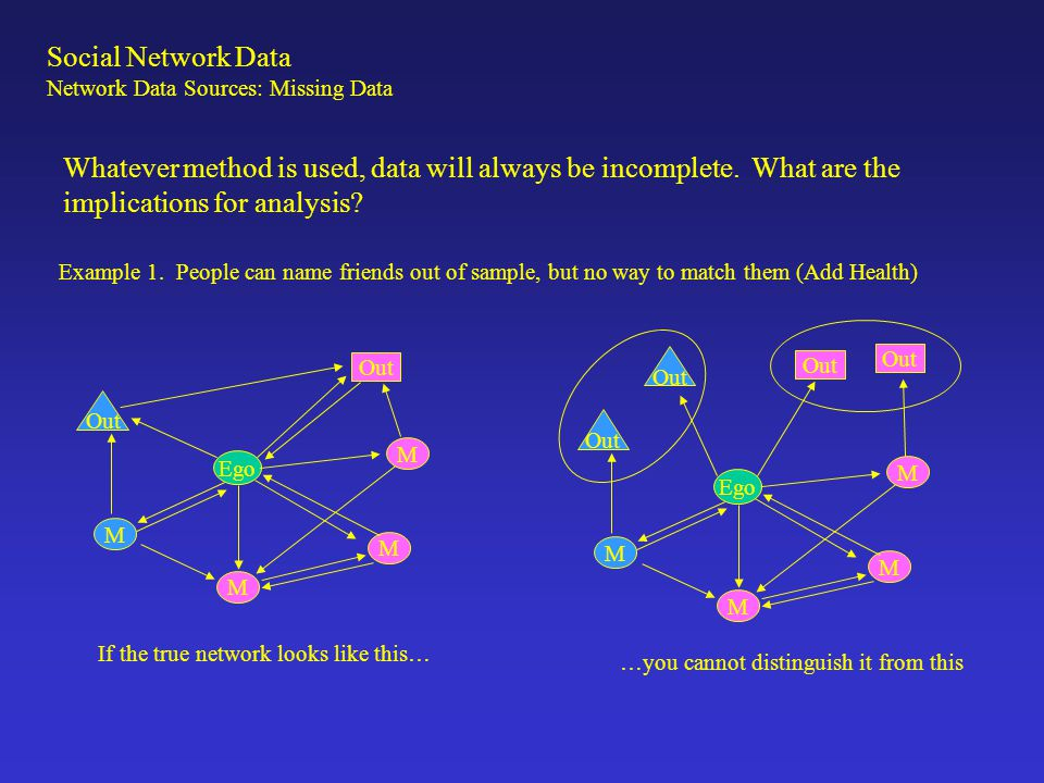 Social Network Data Network Data Sources: Missing Data Whatever method is used, data will always be incomplete. What are the implications for analysis