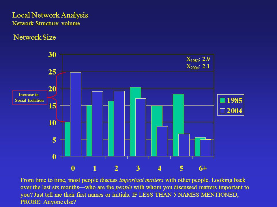 Local Network Analysis Network Structure: volume Network Size From time to time, most people discuss important matters with other people. Looking back