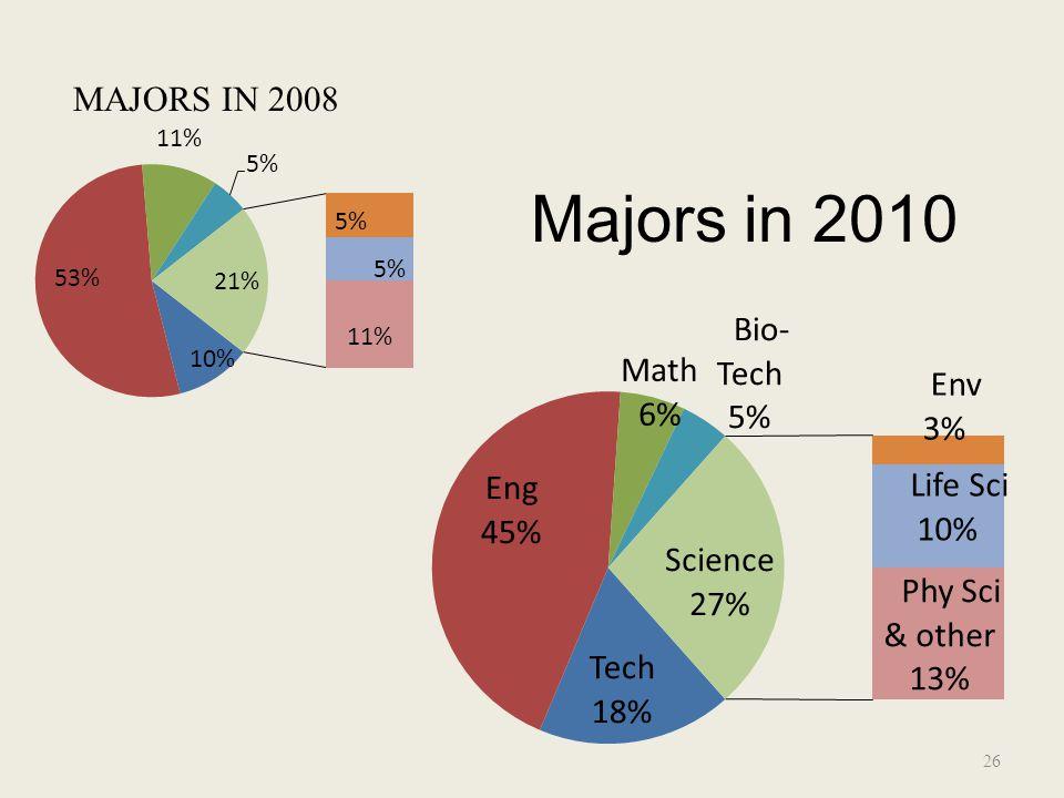 Majors in 2010 26 MAJORS IN 2008