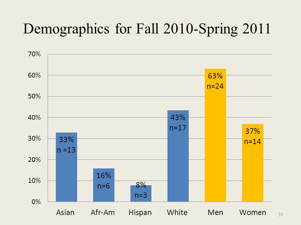 Demographics for Fall 2010-Spring 2011 30