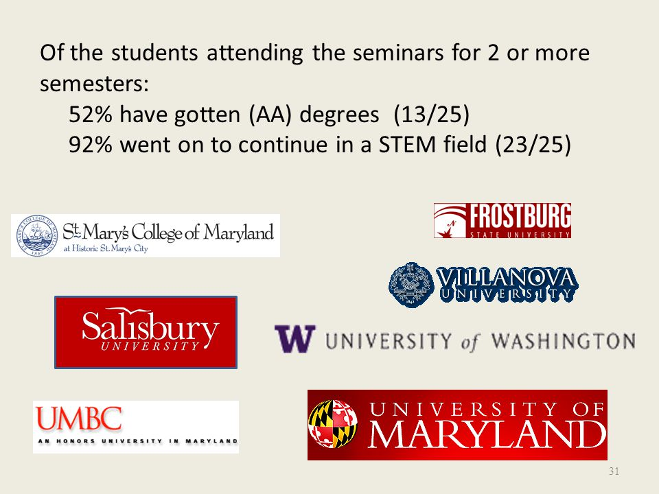 Of the students attending the seminars for 2 or more semesters: 52% have gotten (AA) degrees (13/25) 92% went on to continue in a STEM field (23/25) 31