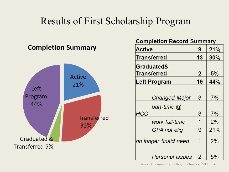 Results of First Scholarship Program Completion Record Summary Active921% Transferred1330% Graduated& Transferred25% Left Program1944% Changed Major37% part-time @ HCC37% work full-time12% GPA not elig921% no longer finaid need12% Personal issues25% Howard Community College Columbia, MD 4
