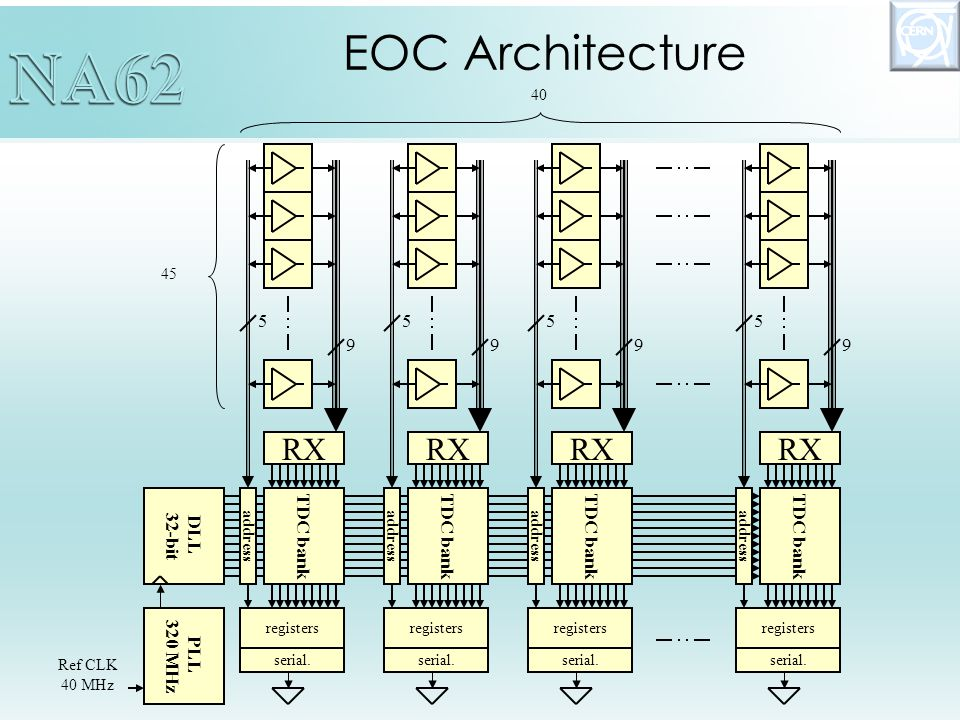 EOC Architecture 45 9 Ref CLK 40 MHz DLL 32-bit TDC bank address RX 5 TDC bank address RX 5 TDC bank address RX 5 TDC bank address RX 5 999 PLL 320 MHz 40 registers serial.