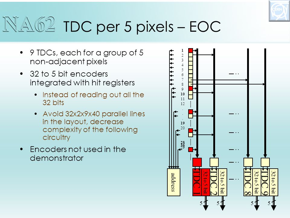 9 TDCs, each for a group of 5 non-adjacent pixels 32 to 5 bit encoders integrated with hit registers Instead of reading out all the 32 bits Avoid 32x2x9x40 parallel lines in the layout, decrease complexity of the following circuitry Encoders not used in the demonstrator TDC per 5 pixels – EOC TDC 1TDC 2TDC 8TDC 9 address 32 to 5 bit 5555 1 2 3 4 5 6 7 8 9 10 11 12.