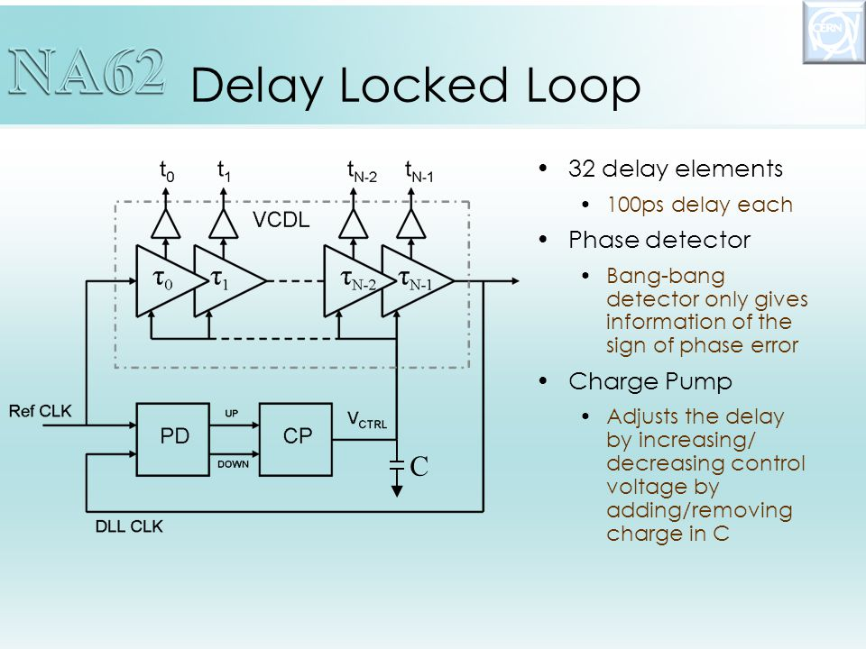 Delay Locked Loop 32 delay elements 100ps delay each Phase detector Bang-bang detector only gives information of the sign of phase error Charge Pump Adjusts the delay by increasing/ decreasing control voltage by adding/removing charge in C C