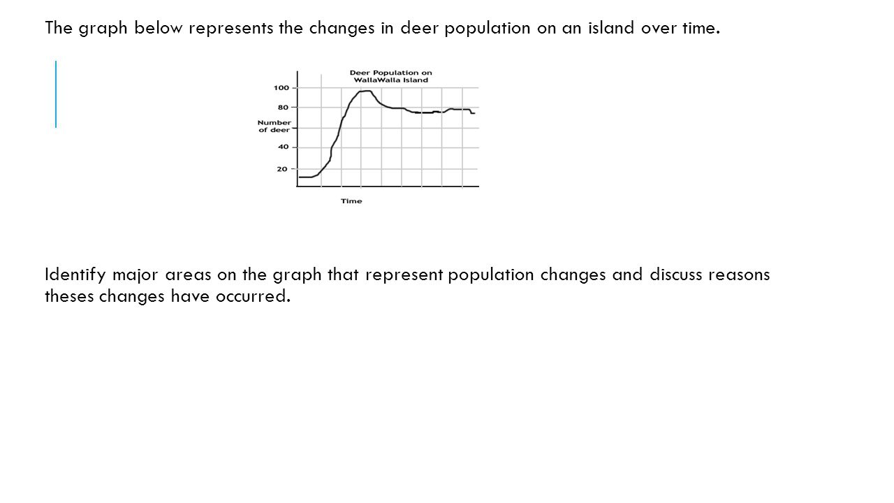 The graph below represents the changes in deer population on an island over time. Identify major areas on the graph that represent population changes