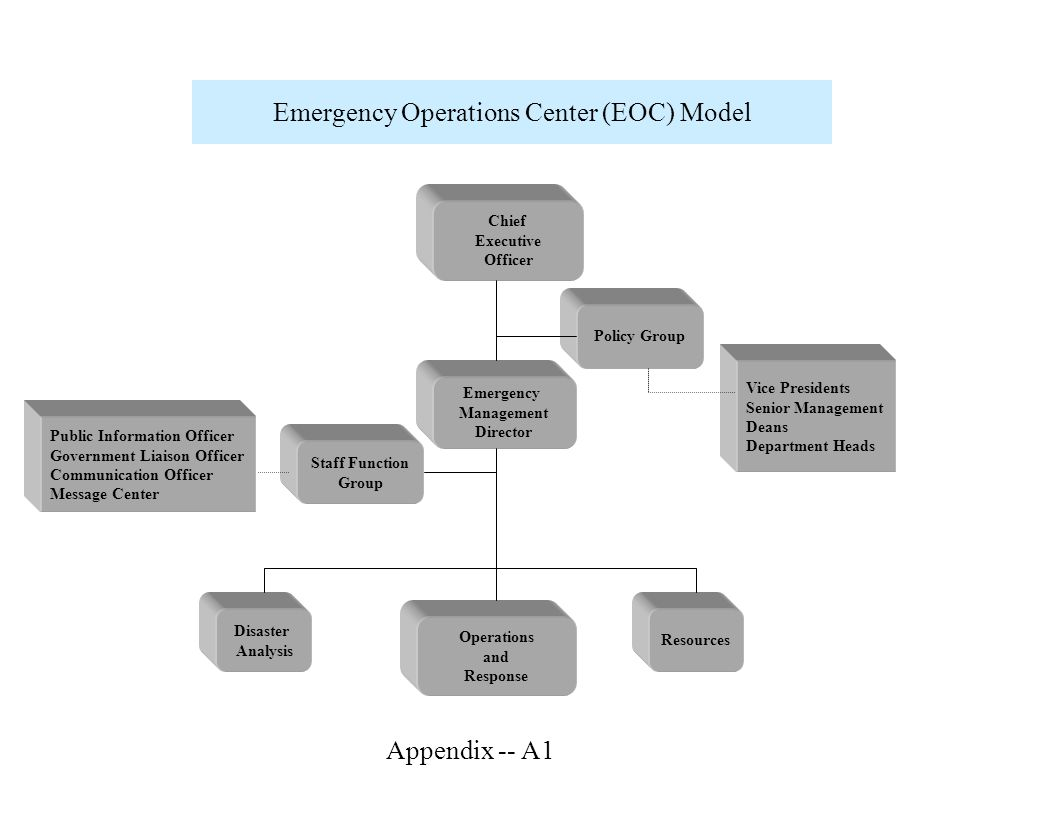 Incident Command System (ICS) Model Incident Command Operations Safety Officer PlanningFinanceLogistics Appendix -- A2